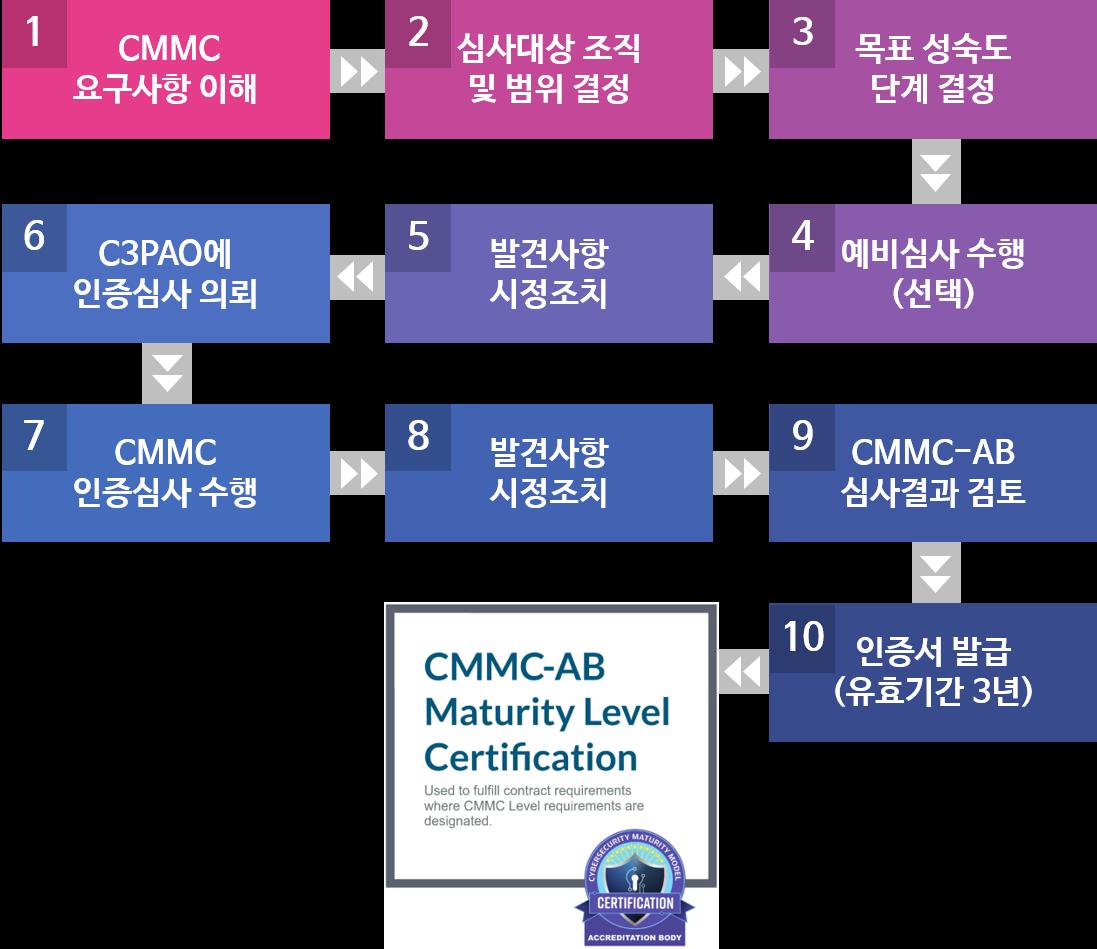 CMMC 심사 절차